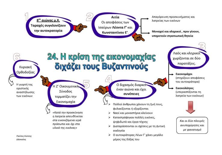 24. Η κρίση της εικονομαχίας διχάζει τους Βυζαντινούς