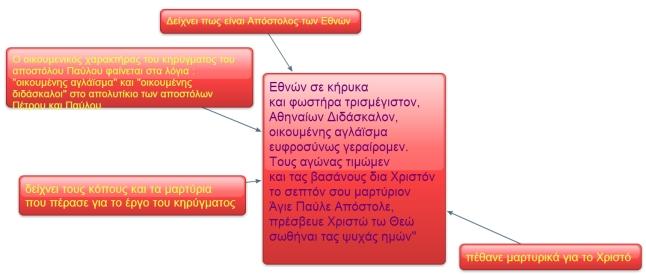 απολυτίκιο αποστόλου Παύλου - σχεδιάγραμμα