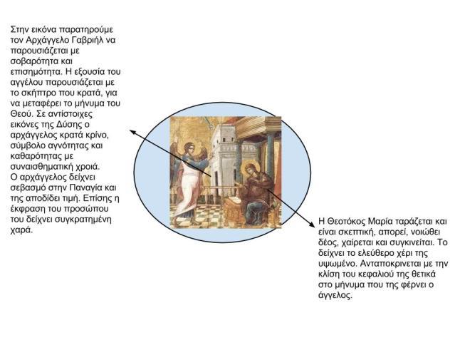 Τι μας διδάσκει η ορθόδοξη εικόνα του Ευαγγελισμού - Γιώργος Π., Β2