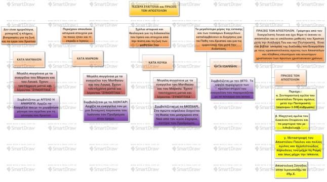 Σχεδιάγραμμα 3ου κεφαλαίου 2a