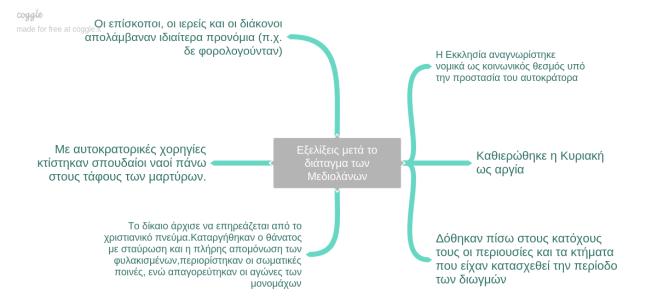 Αμοργίνος Χρήστος-Μεδιόλανα σχεδιάγραμμα Α' Γυμνασίου